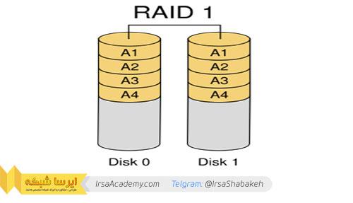 آموزش ویدیویی ساخت Raid 1 یا Raid Mirror