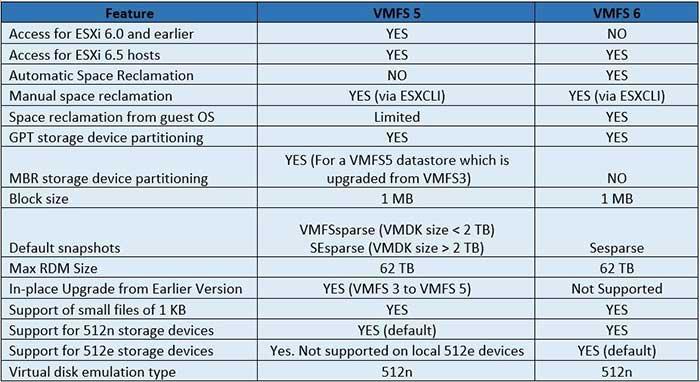 تفاوت بین VMFS 5 & VMFS 6