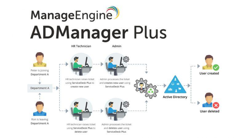آموزش مانیتورینگ و مدیریت اکتیو دایرکتوری با Manage Engine ADManager Plus
