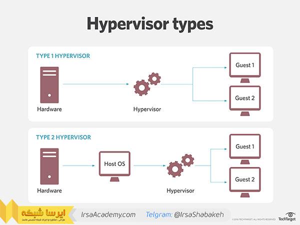 هاست یا Hypervisor چیست؟