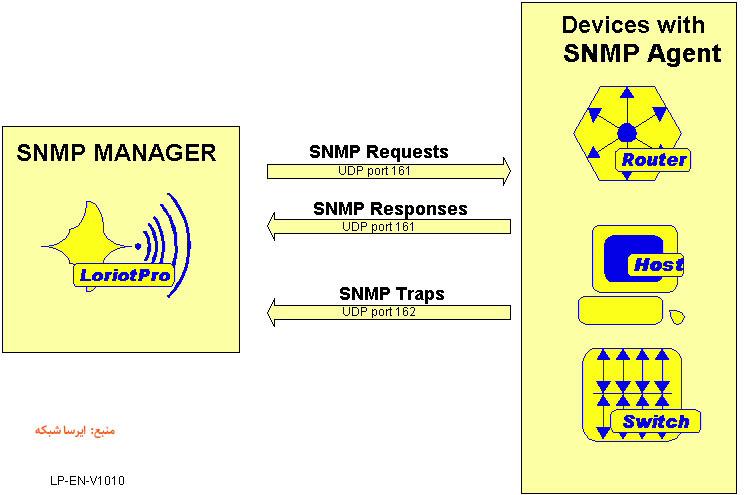 فیلم آموزش فورتی گیت فعال سازی SNMP